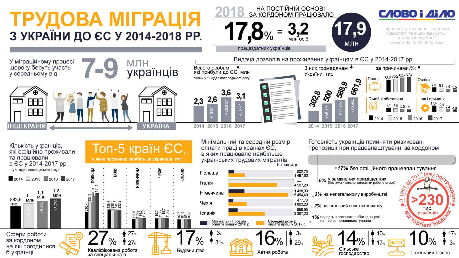 Статистика выезда в Польшу на заработки