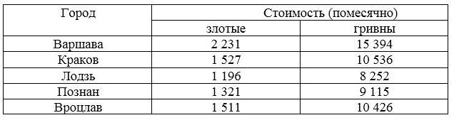 Як зняти житло в Польщі Скільки коштує оренда житла в Польщі за місяць