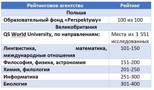 Рейтинг серед ВНЗ світу і Польщі.