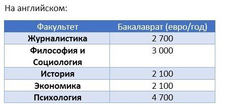 Вартість навчання на англійській мові: