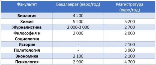 Вартість навчання на Польському мовою: