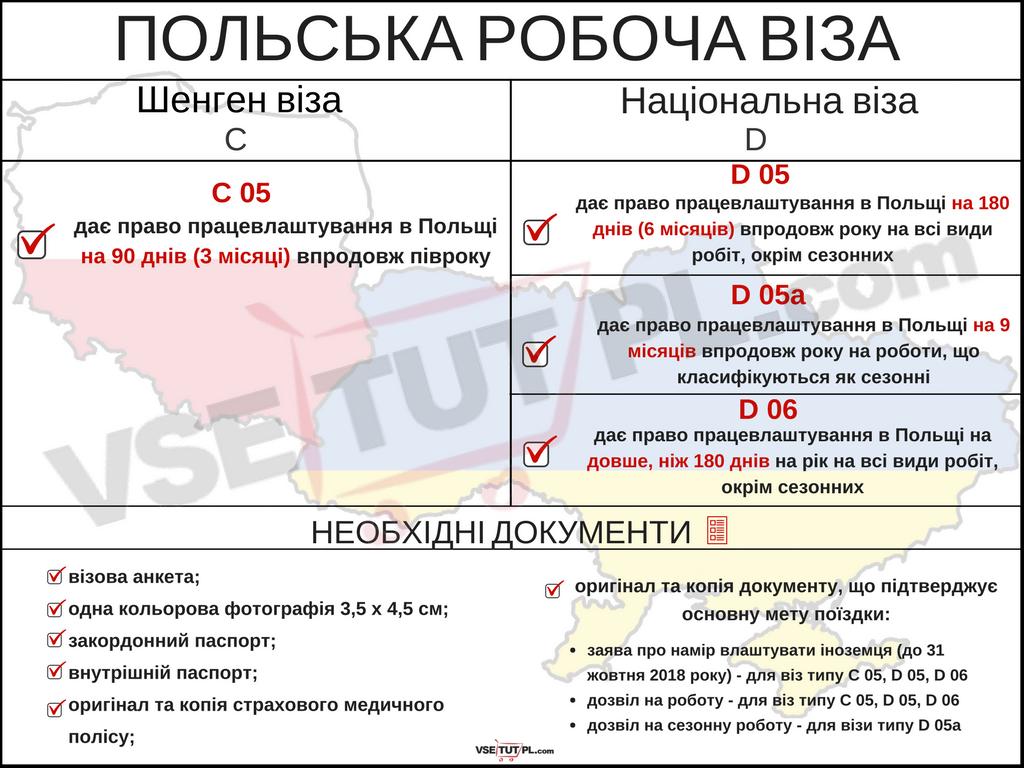 Сроки действия разрешение на работу в Польше