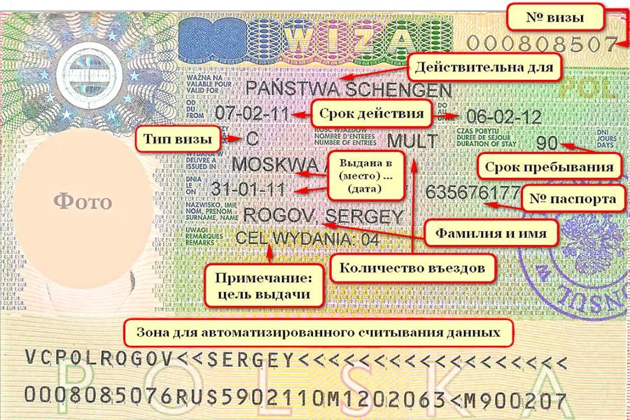 Какие бывают виды Польских виз