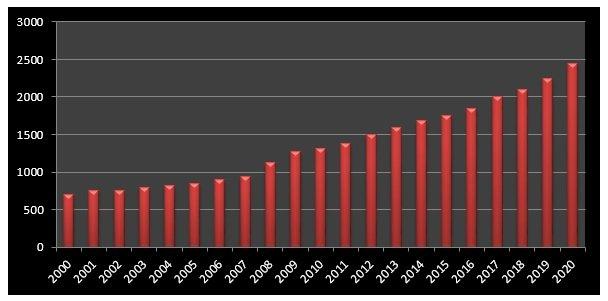 Діаграма 1. «Динаміка зростання мінімальної зарплати в РП з 2000 по 2020 рік», PLNбрутто