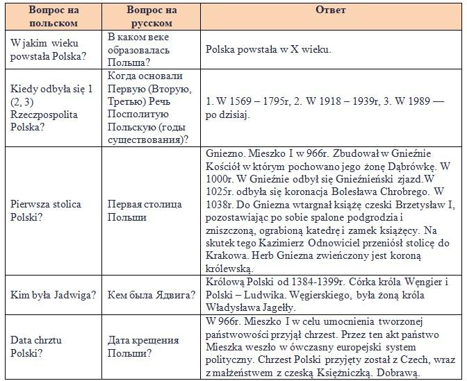 Історія Польщі. Поляки знають свою історію і пишаються їй.