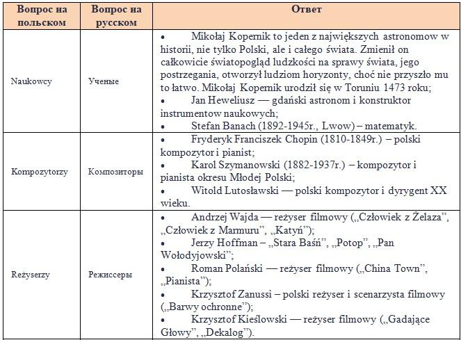 Географія і адміністративний устрій Польщі.