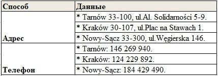 Як перевірити готовність карту побиту Нижньосилезське Воєводство