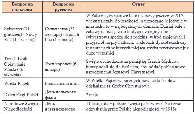 Поляки люблять свої національні свята. Вони шанують католицькі свята, народні, державні.