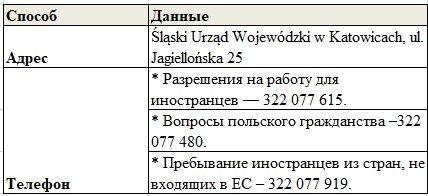 Сілезьке Воєводство