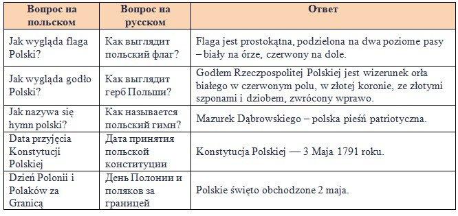 Символи польської держави