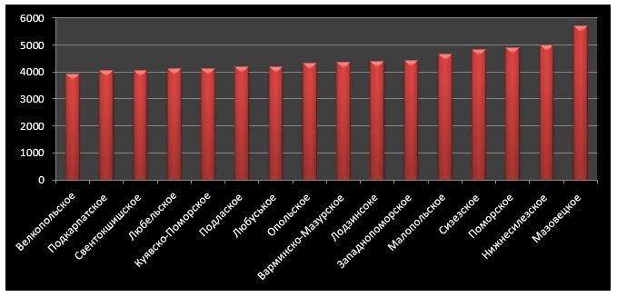 «Середня зарплата в сфері переробки вторинної сировини», PLN брутто