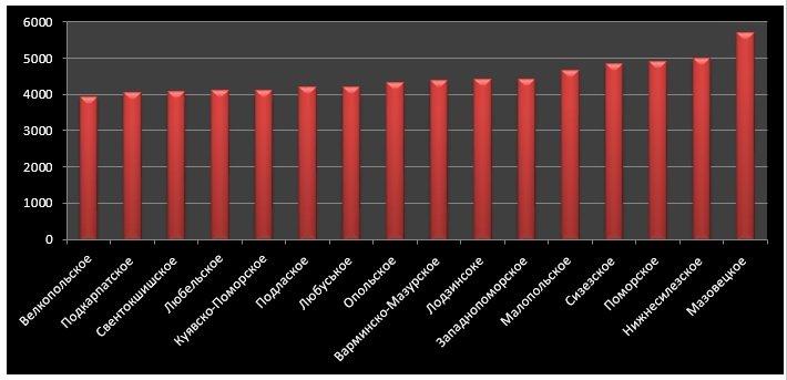 Середня зарплата в сфері продажу автомобілів та їх ремонту