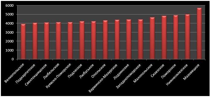 Середня зарплата в сфері управлінського сектора економіки