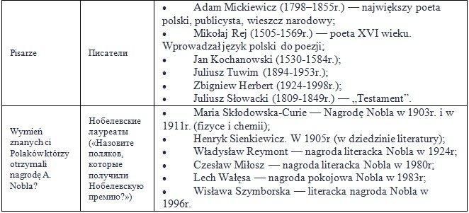 Відомі особистості польського походження