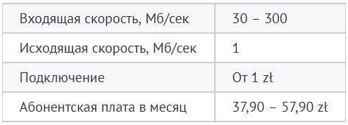 мобільний зв'язок в Польщі @Alfanet