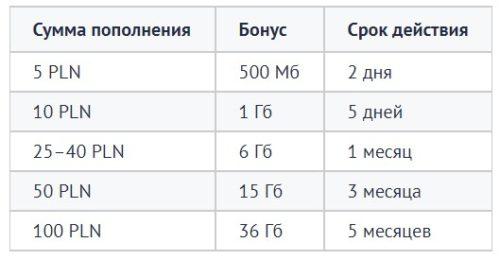 Free na kartę Мобильный оператор Orange в Польше