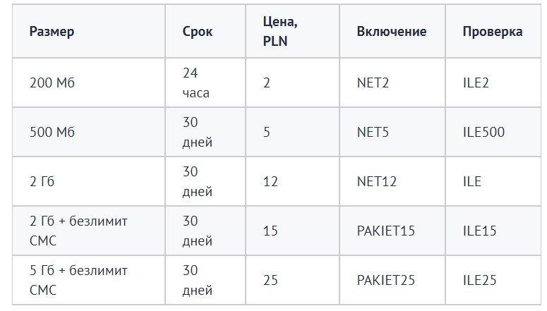 Интернет оператор Orange в Польше
