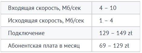 мобільний зв'язок в Польщі Landtech Sp. z o.o.
