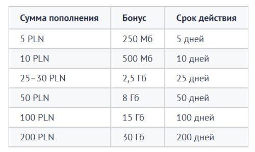 Orange Smart Мобильный оператор Orange в Польше