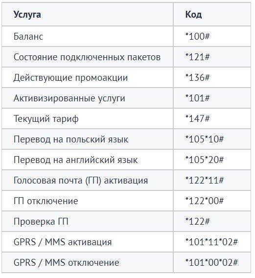 Полезные коды для детальной информации