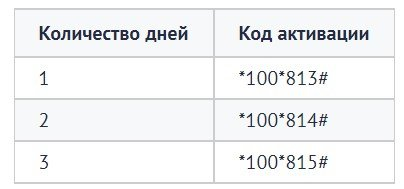 Польский оператор Heyah Тариф Dniówka