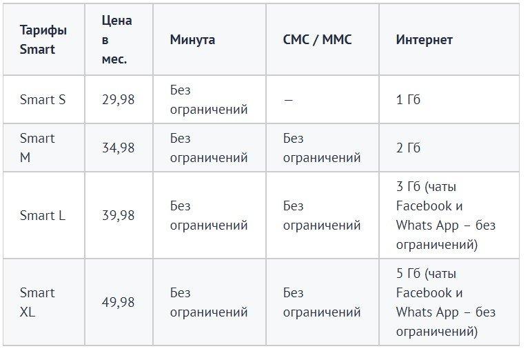 Польский оператор Heyah - Тариф Smart