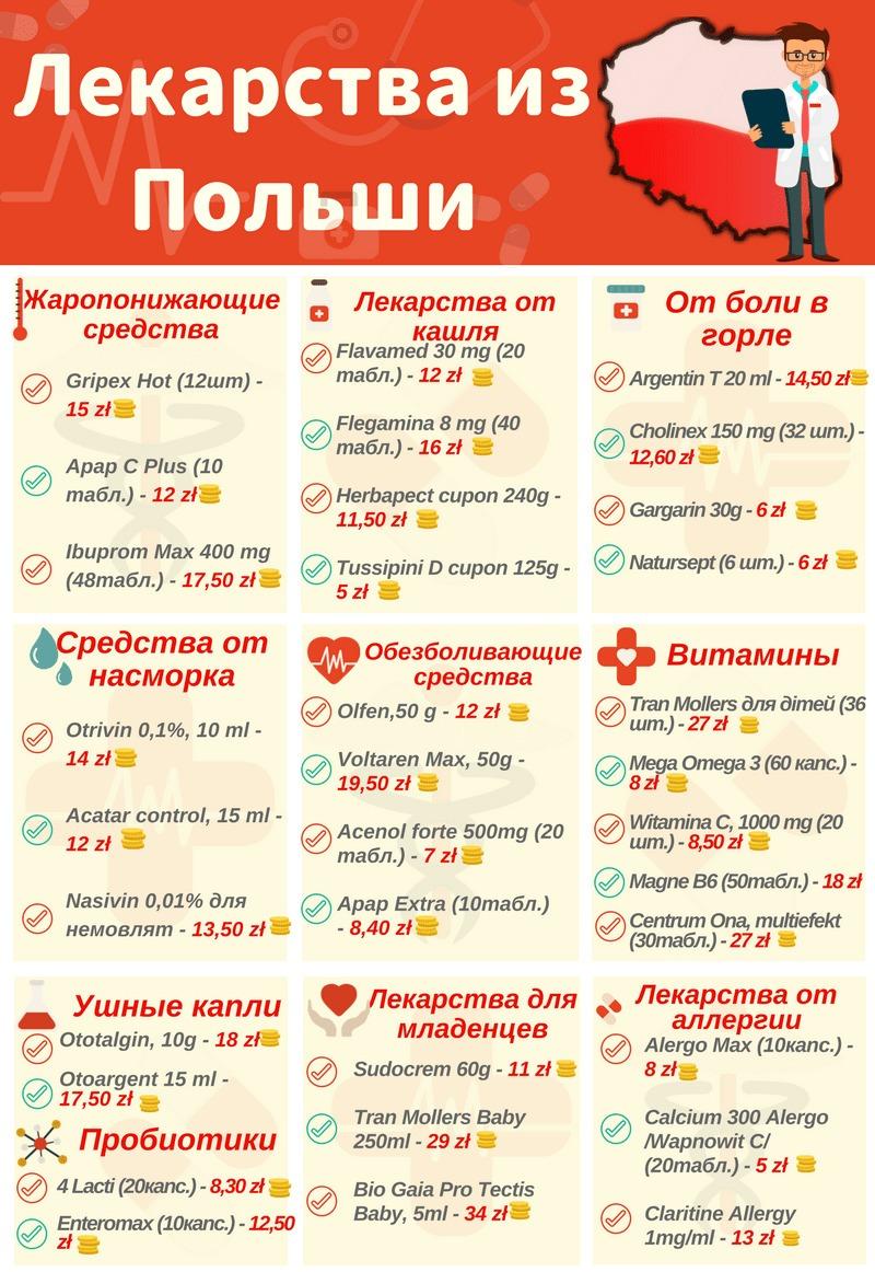 Лекарства в Польше по рецепту и без