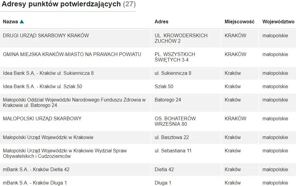 Электронная подпись в Польше