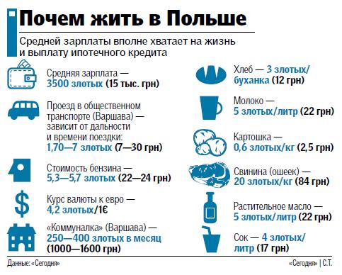 Сколько стоит жить в Польше